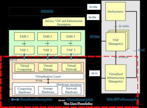 etsi-nfv-framework
