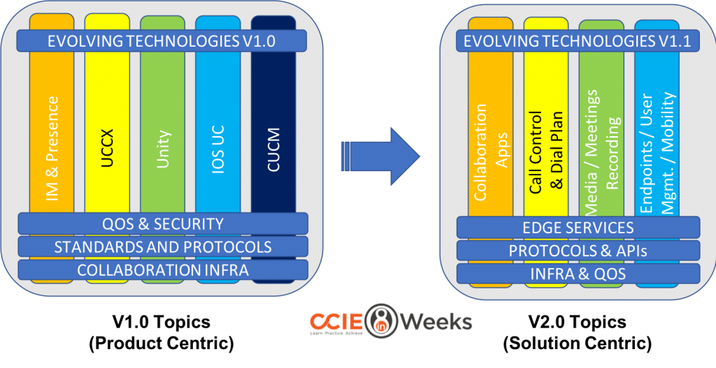 ccie 400-051 collaboration exam topics v2.0