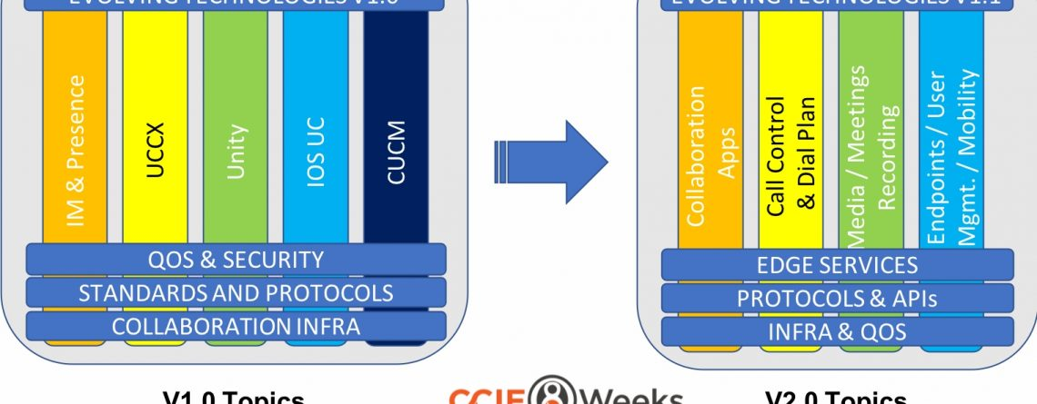 Cisco CCIE Collaboration 400-051 Written and Lab Exam v2 0 Update