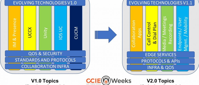 ccie 400-051 collaboration exam topics v2.0