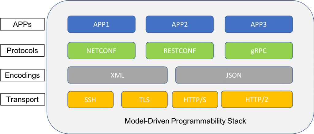 Network Programmability and Configuration Stack