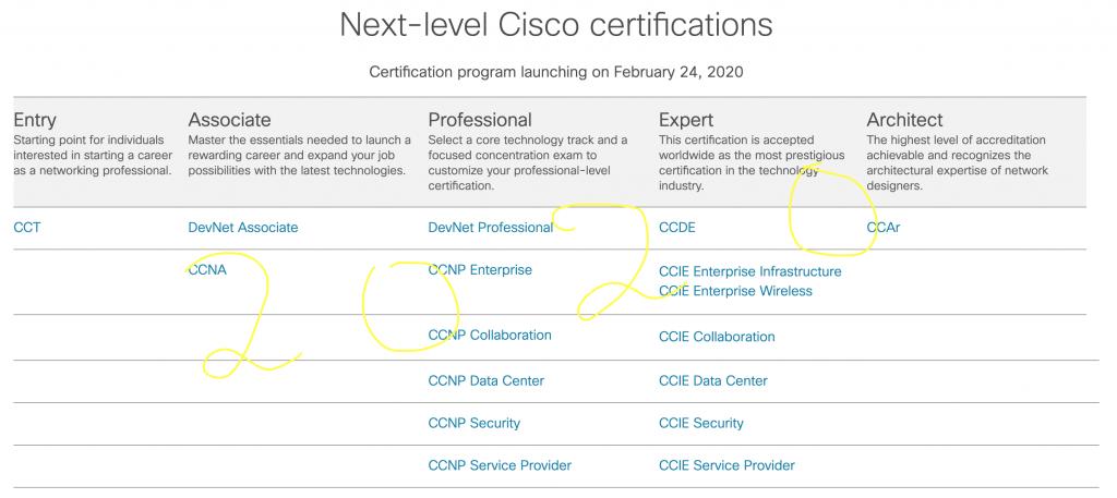 Best It Certifications 2020.Cisco Career Certifications Ccna Ccnp Ccie 2020 Major