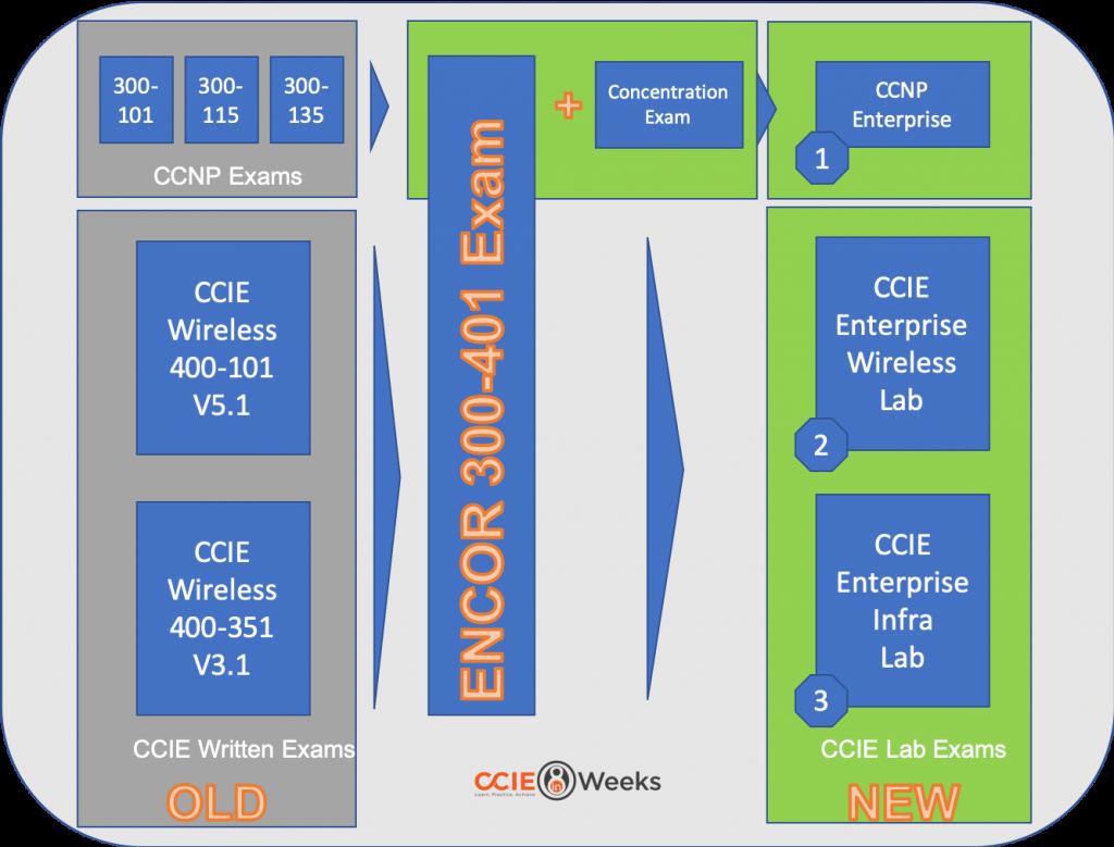 what is Cisco ENCOR 300-401 exam