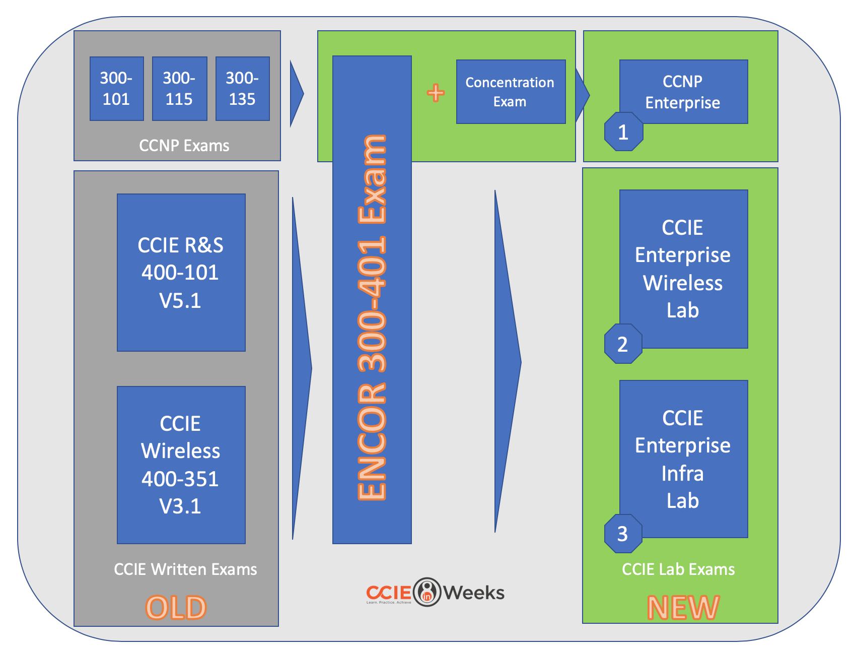 cisco ccie ccnp enterprise core encor 350-401 exam