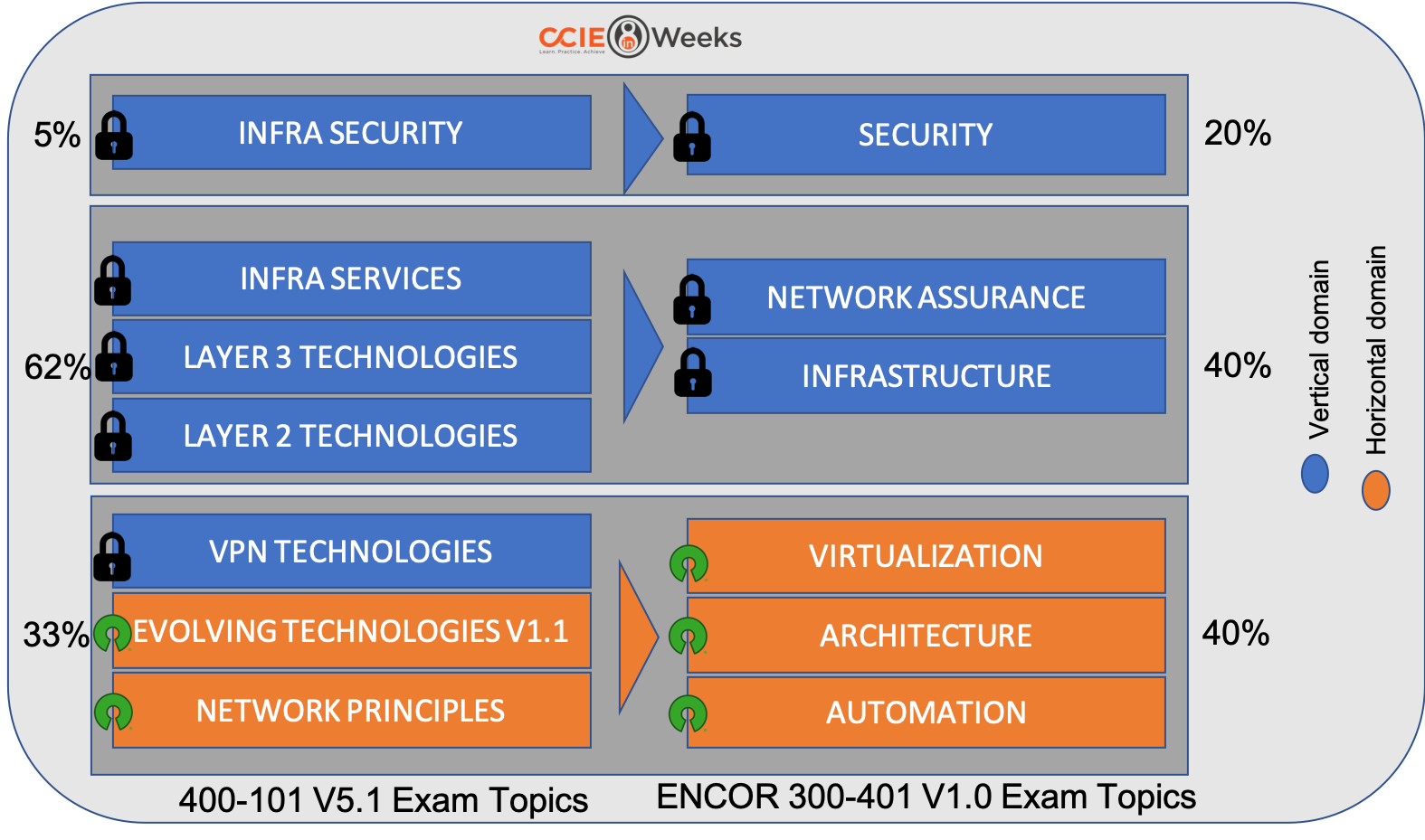 What is Cisco Enterprise Network Core ENCOR 350-401 Exam