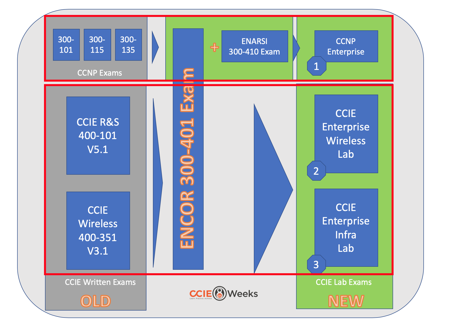 Implementing Cisco Enterprise Advanced Routing and Services (ENARSI 300-410)