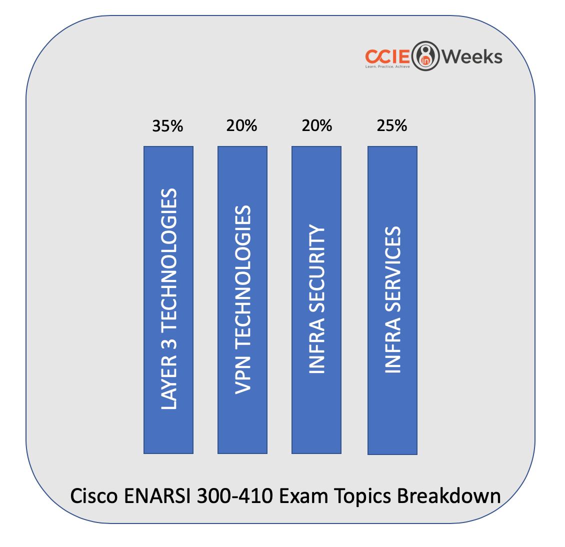 cisco ENARSI 300-410 exam topics
