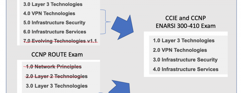 ENARSI versus CCNP Route and CCIE R&S Written Exam