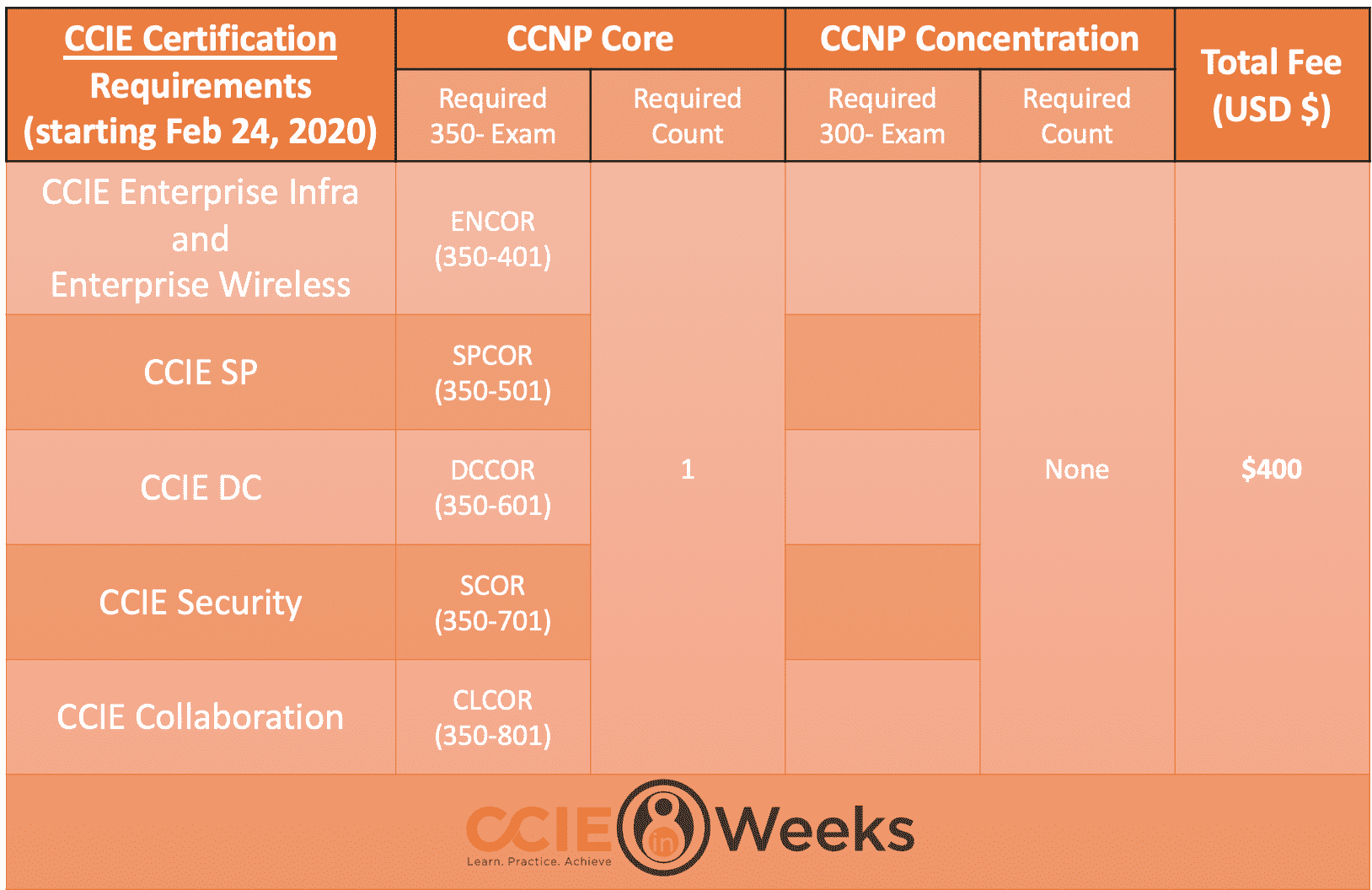 ccie next-level certification requirements and options
