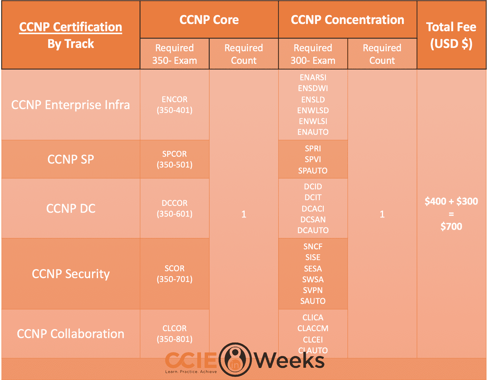 cisco next-level ccnp certification requirements and options