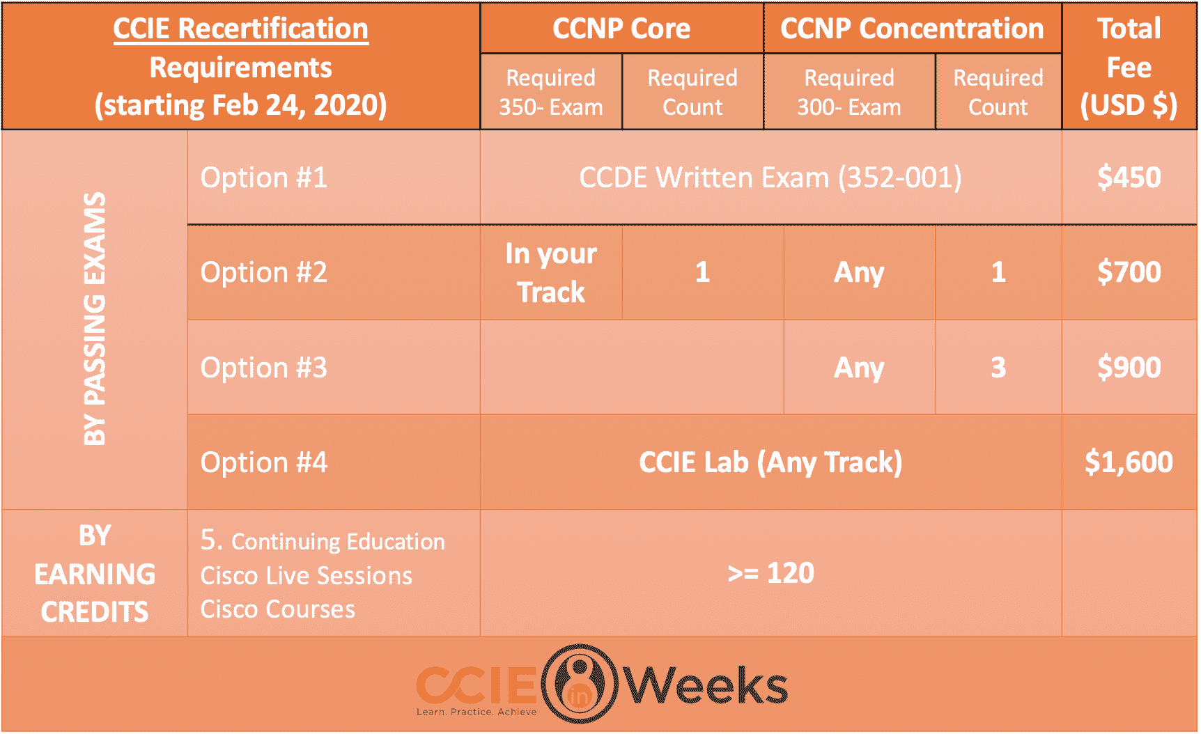 cisco next-level ccie recertification requirements and options
