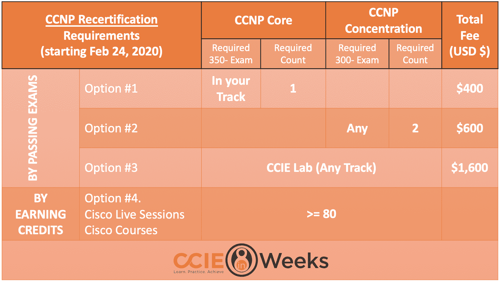 cisco next-level ccnp recertification requirements and options