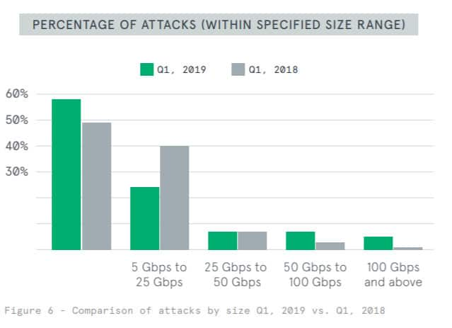 DDoS attacks facts and stats 2019