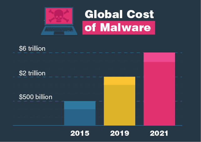 Malware is taking an increasingly large toll.