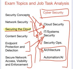 cisco scor 350-701 exam salary and job roles