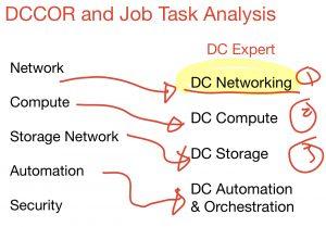 DCCOR 350-601 job task analysis (jta)