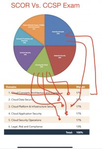 Cisco scor versus CCSP exam